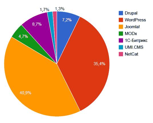 Самые популярные CMS в Рунете
